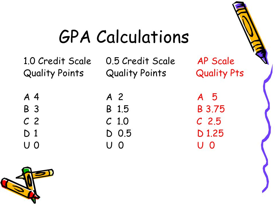 GPA Calculations 1.0 Credit Scale 0.5 Credit Scale AP Scale
