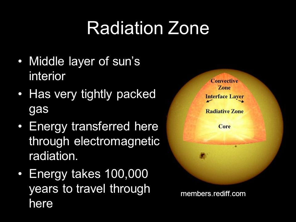 Radiation Zone Middle layer of sun's interior