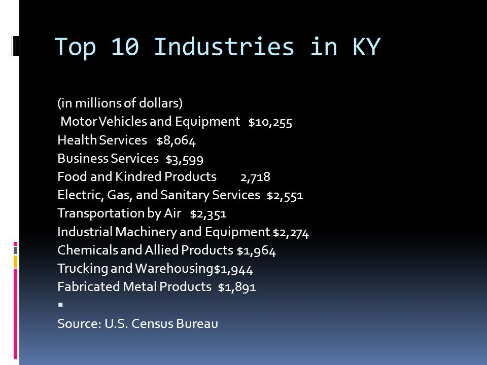 Top 10 Industries in KY (in millions of dollars)