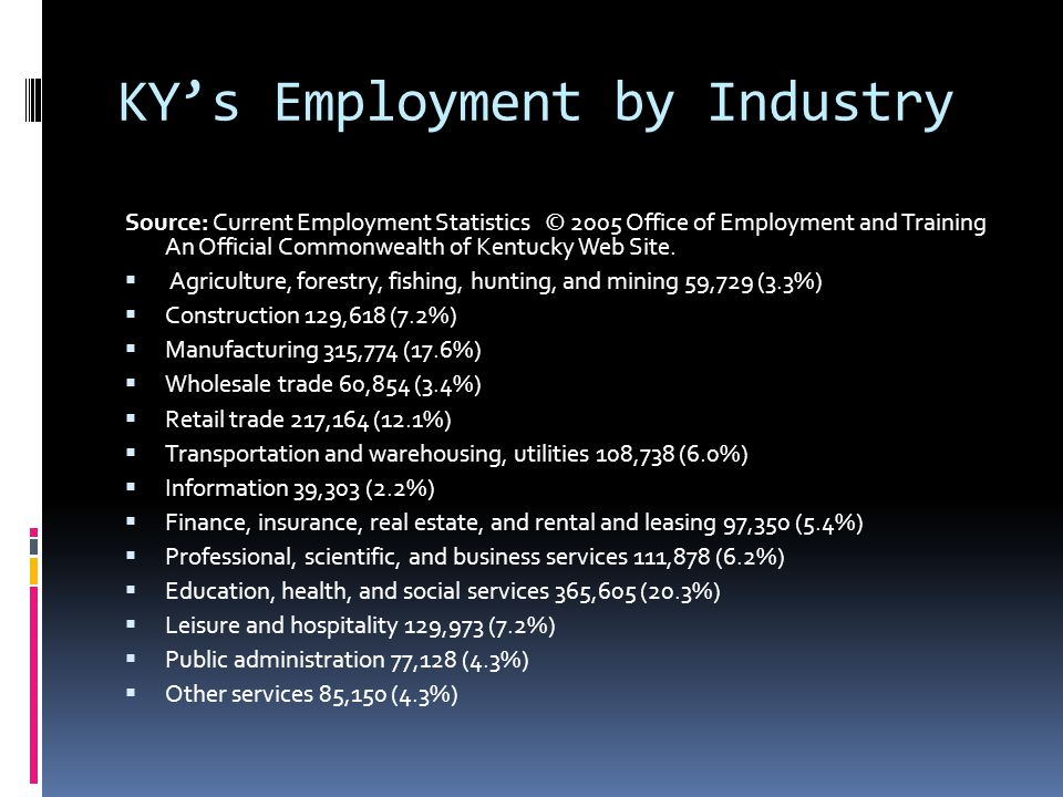 KY's Employment by Industry