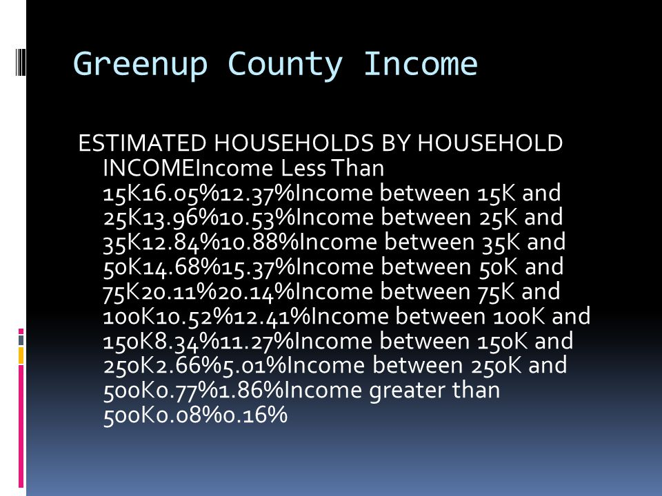 Greenup County Income