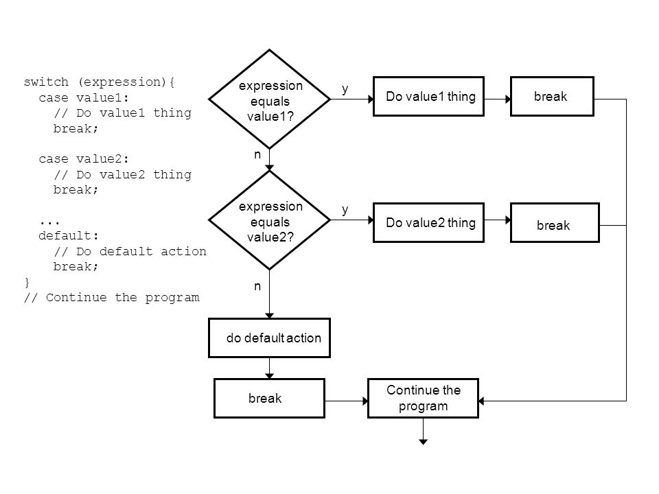 expression equals. value1 value2 do default action. Do value1 thing. Do value2 thing. break.
