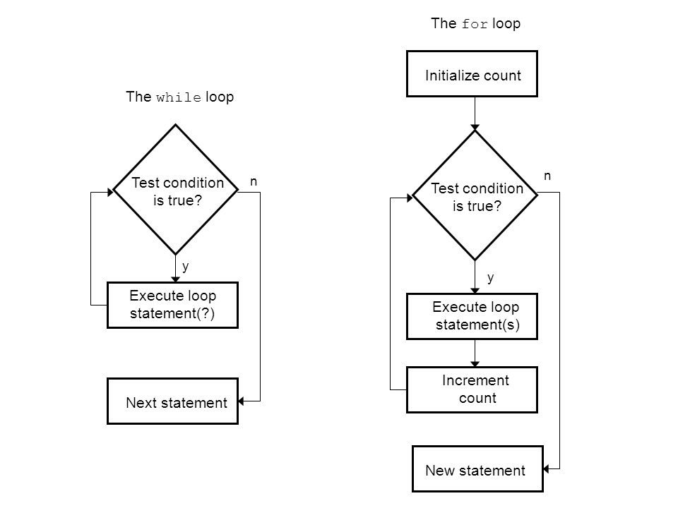 The for loop Initialize count The while loop Test condition
