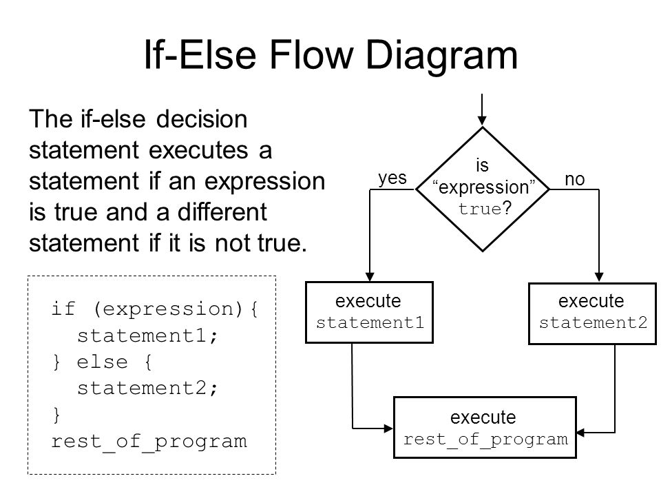 If-Else Flow Diagram is. expression true execute. statement1. rest_of_program. no. yes. statement2.