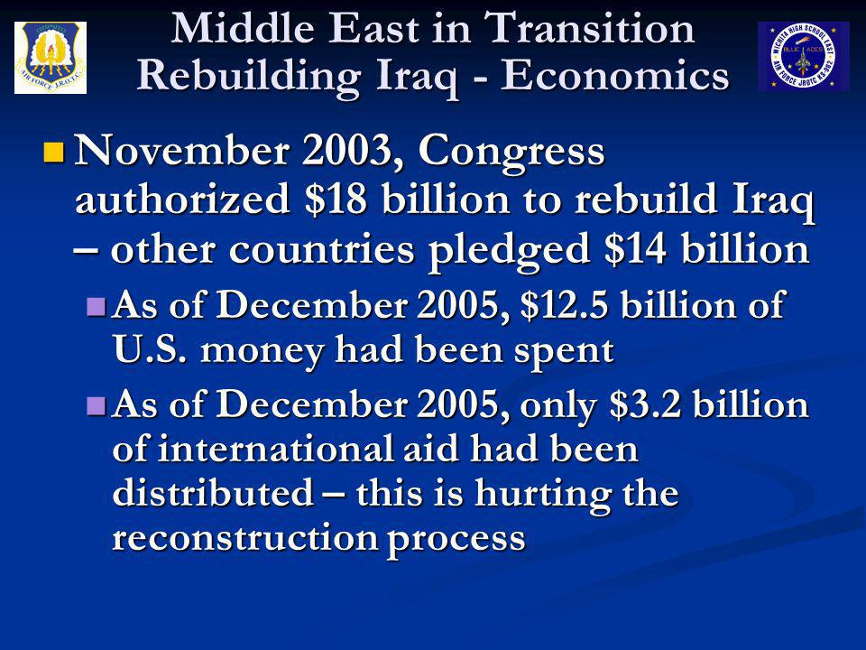 Middle East in Transition Rebuilding Iraq - Economics