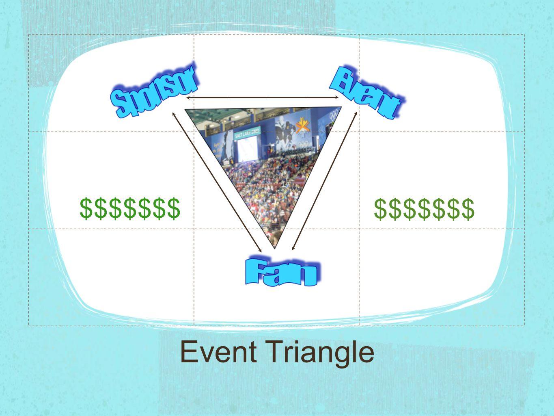 $$$$$$$ $$$$$$$ Event Triangle