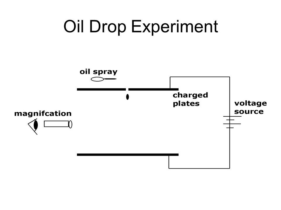 Oil Drop Experiment