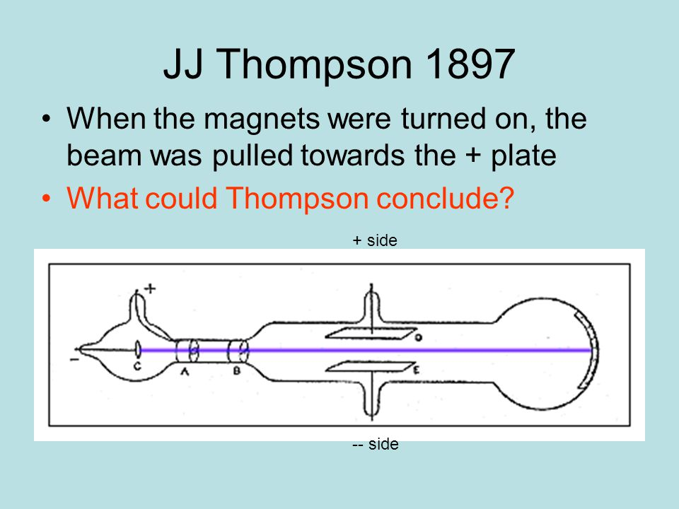 JJ Thompson 1897 When the magnets were turned on, the beam was pulled towards the + plate. What could Thompson conclude