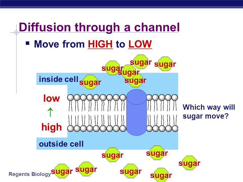 Diffusion through a channel