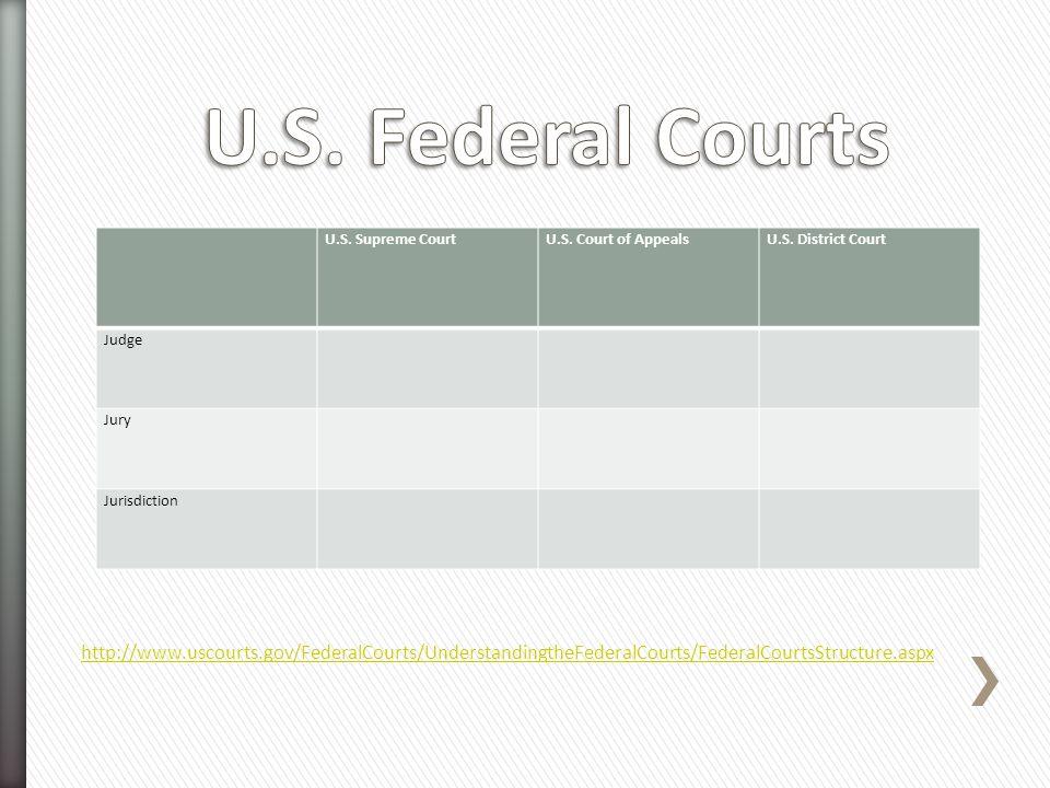 U.S. Federal Courts U.S. Supreme Court. U.S. Court of Appeals. U.S. District Court. Judge. Jury.