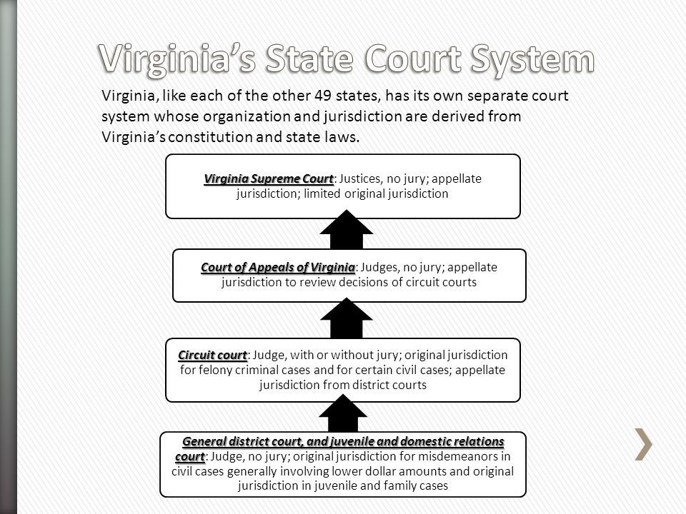 Virginia's State Court System