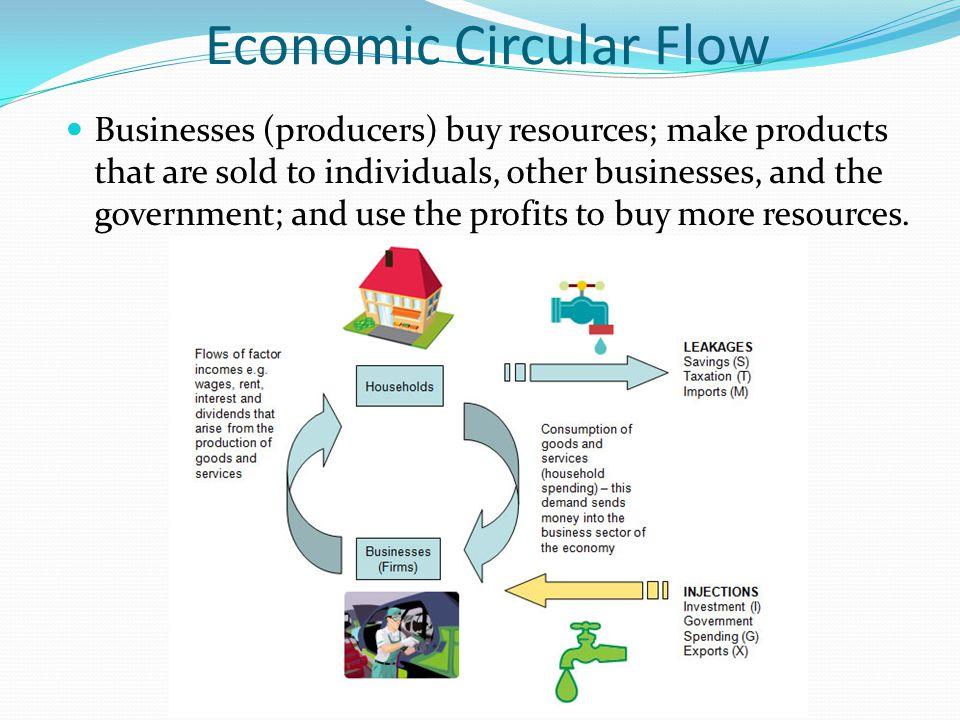 Economic Circular Flow
