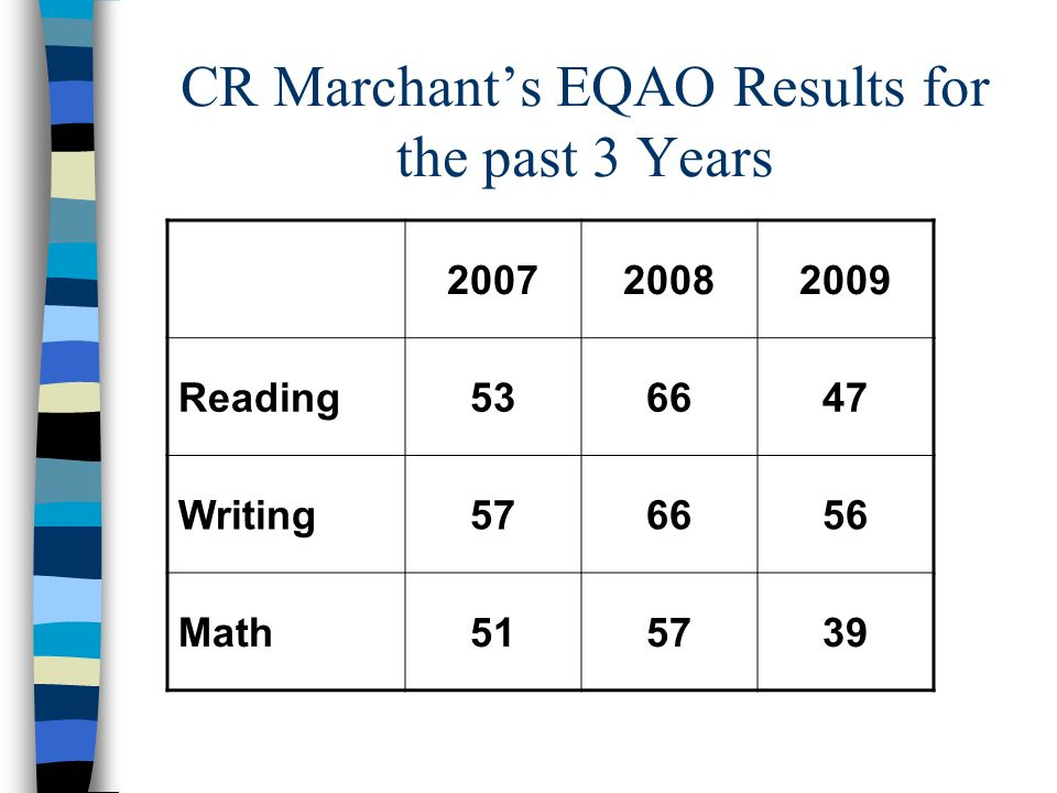 CR Marchant's EQAO Results for the past 3 Years