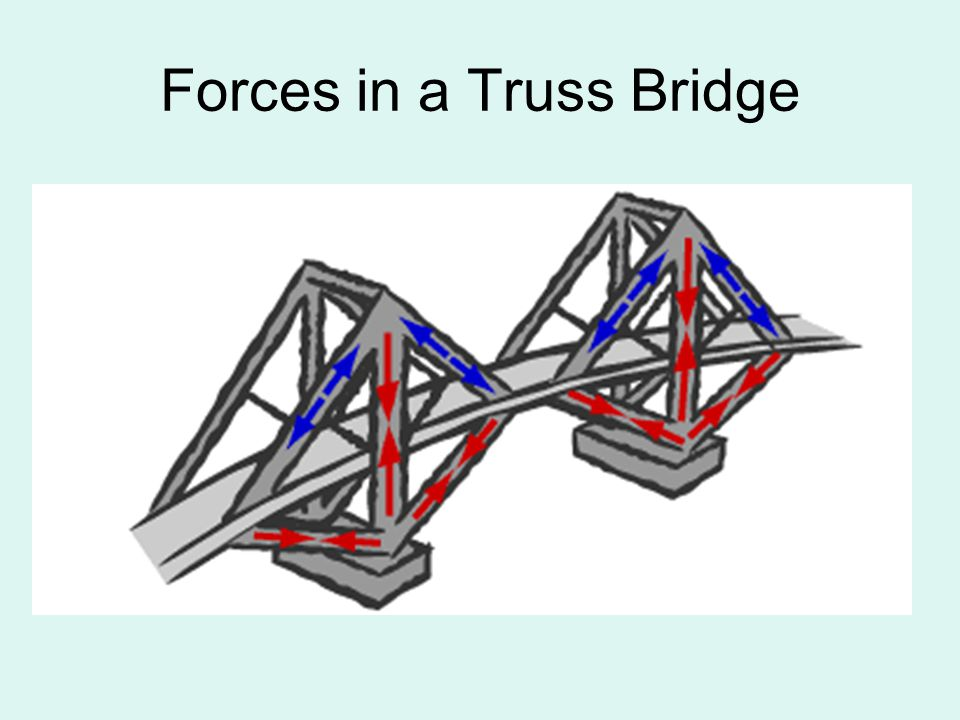 Forces in a Truss Bridge