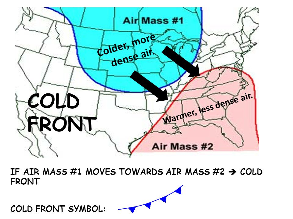 COLD FRONT Colder, more dense air. Warmer, less dense air.