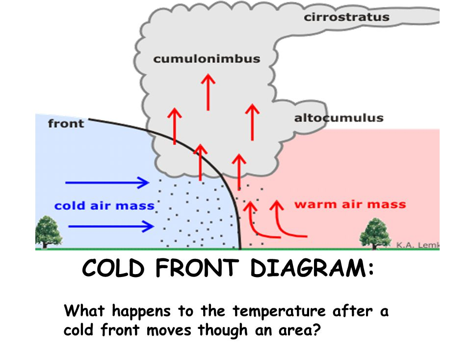 COLD FRONT DIAGRAM: What happens to the temperature after a cold front moves though an area