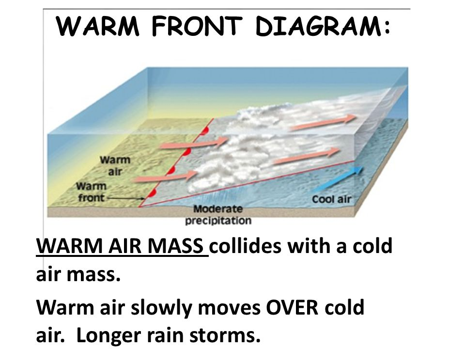 WARM FRONT DIAGRAM: WARM AIR MASS collides with a cold air mass.