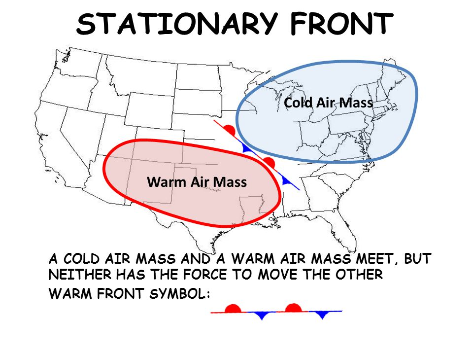 STATIONARY FRONT Cold Air Mass Warm Air Mass