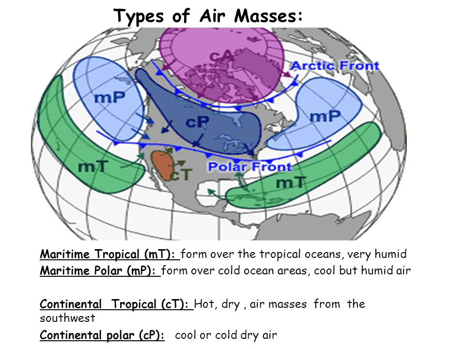 Types of Air Masses: Maritime Tropical (mT): form over the tropical oceans, very humid.