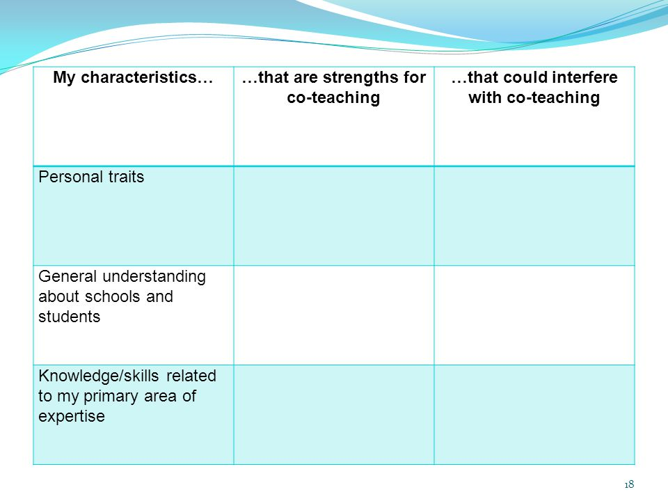 …that are strengths for co-teaching