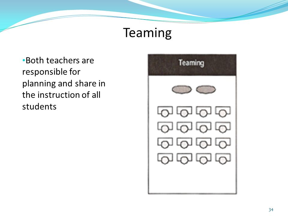 Teaming Both teachers are responsible for planning and share in the instruction of all students