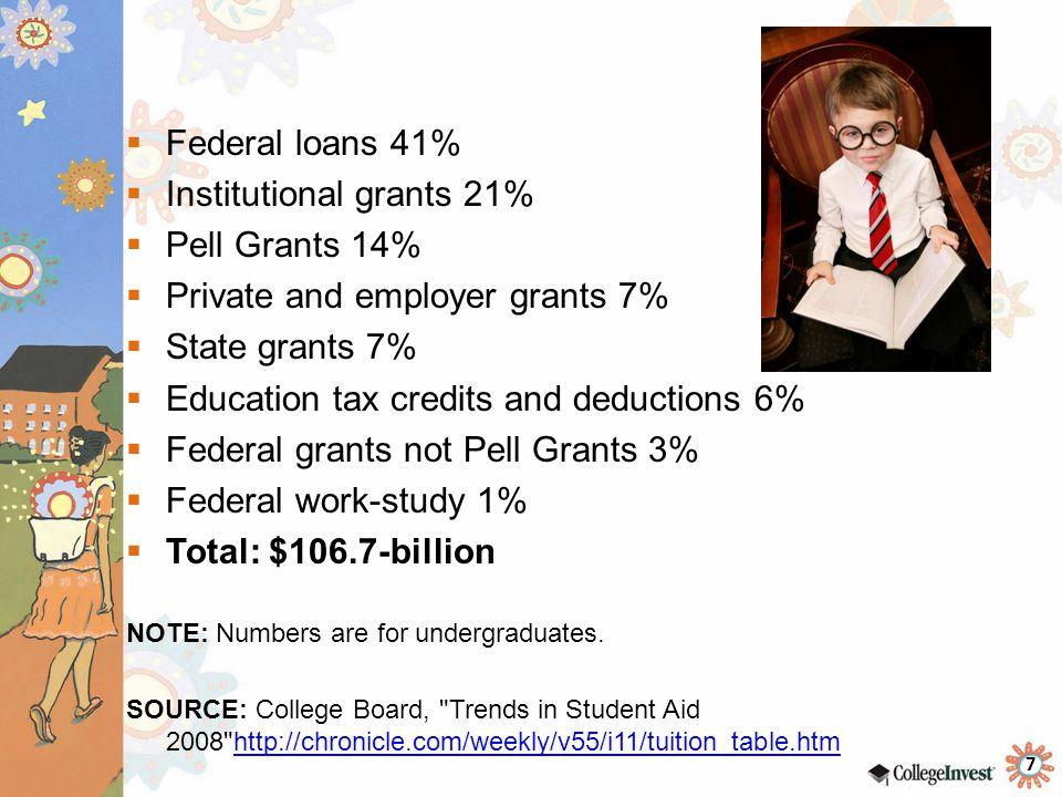 Institutional grants 21% Pell Grants 14%