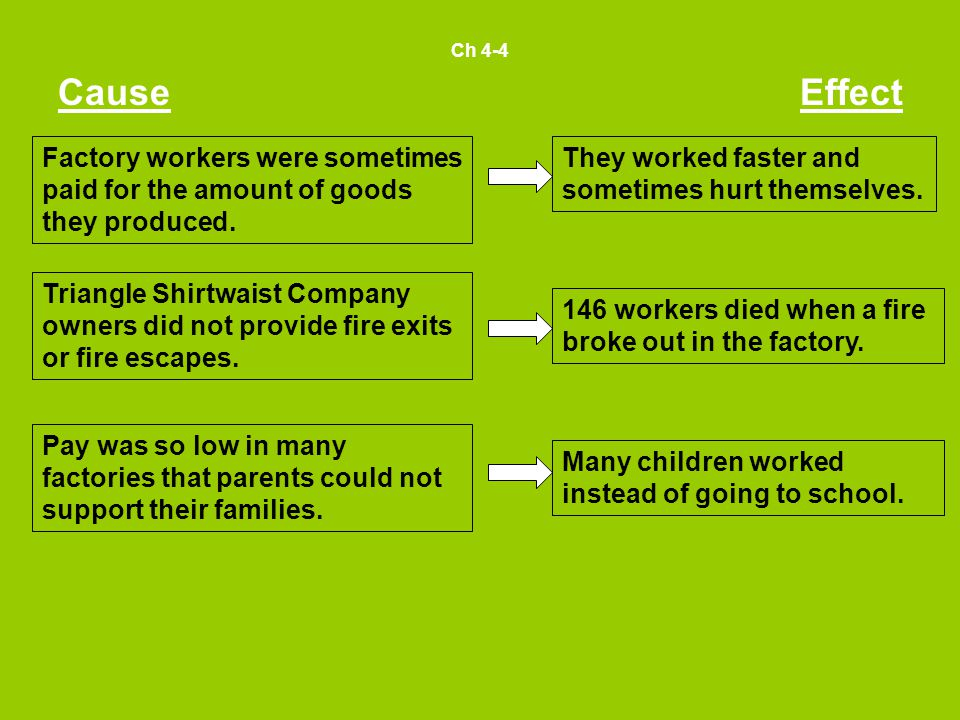 Ch 4-4 Cause. Effect. Factory workers were sometimes paid for the amount of goods they produced. They worked faster and sometimes hurt themselves.