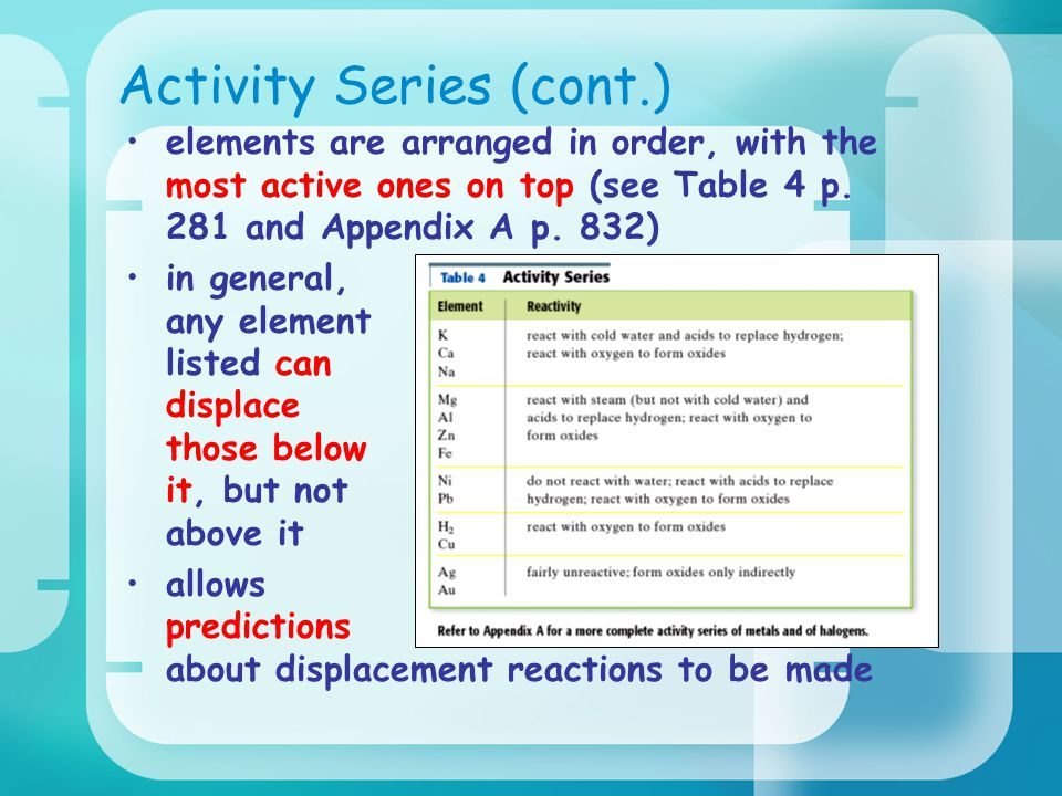 Activity Series (cont.)