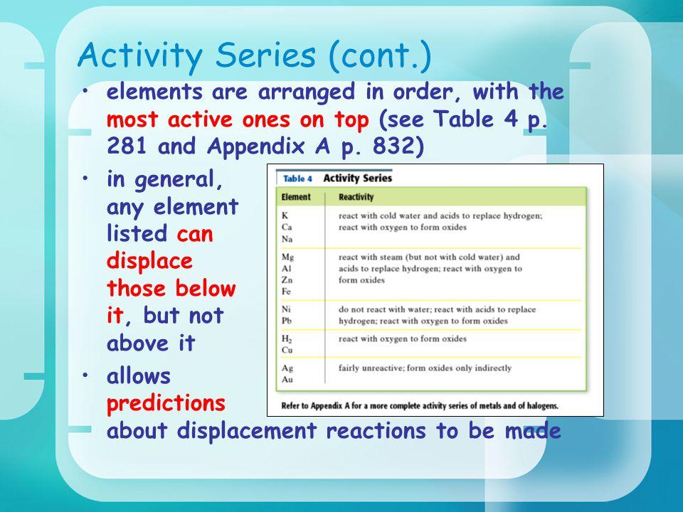 Activity Series (cont.)