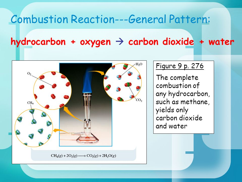 Combustion Reaction---General Pattern: