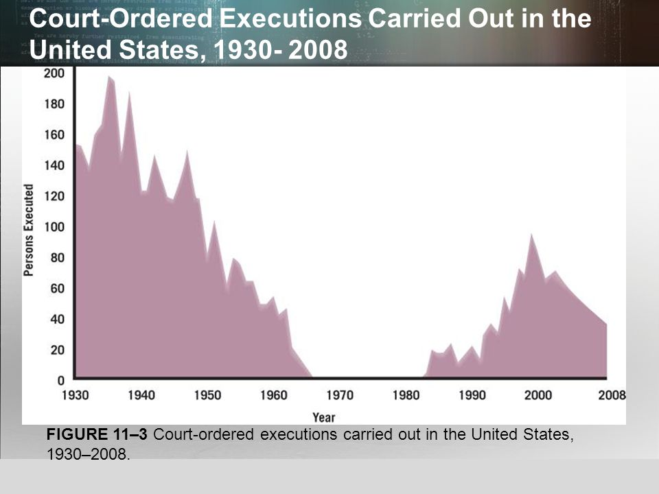 Court-Ordered Executions Carried Out in the United States, 1930- 2008
