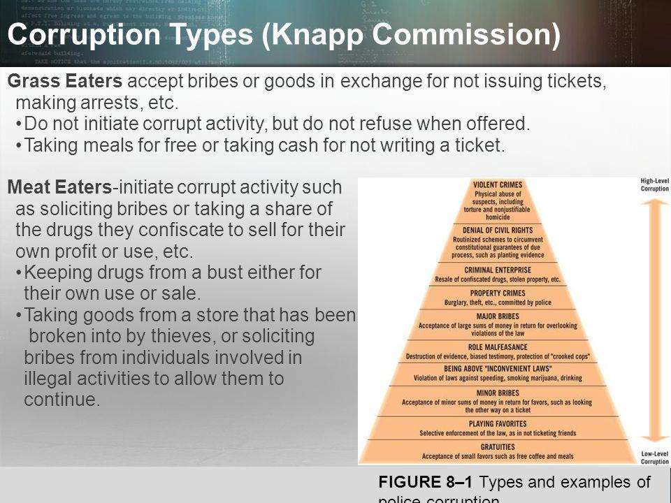 Corruption Types (Knapp Commission)