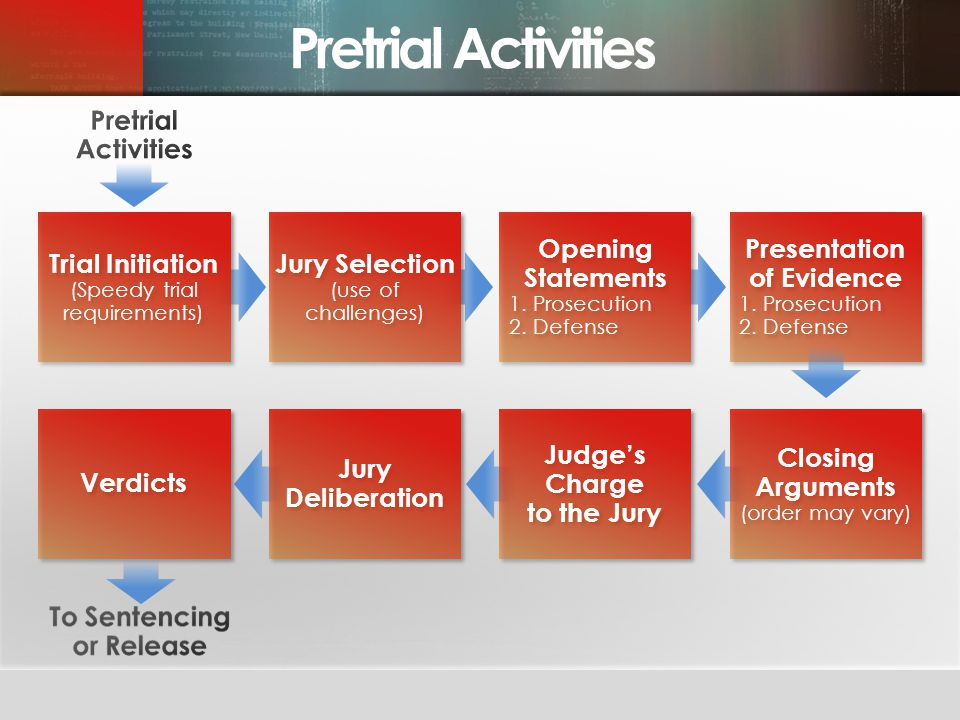 Presentation of Evidence Judge's Charge to the Jury