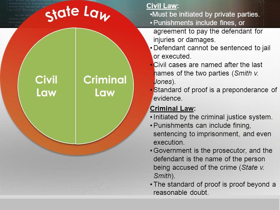 Civil Law Criminal Law Civil Law: