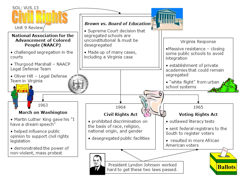 Civil Rights SOL: VUS.13 Brown vs. Board of Education