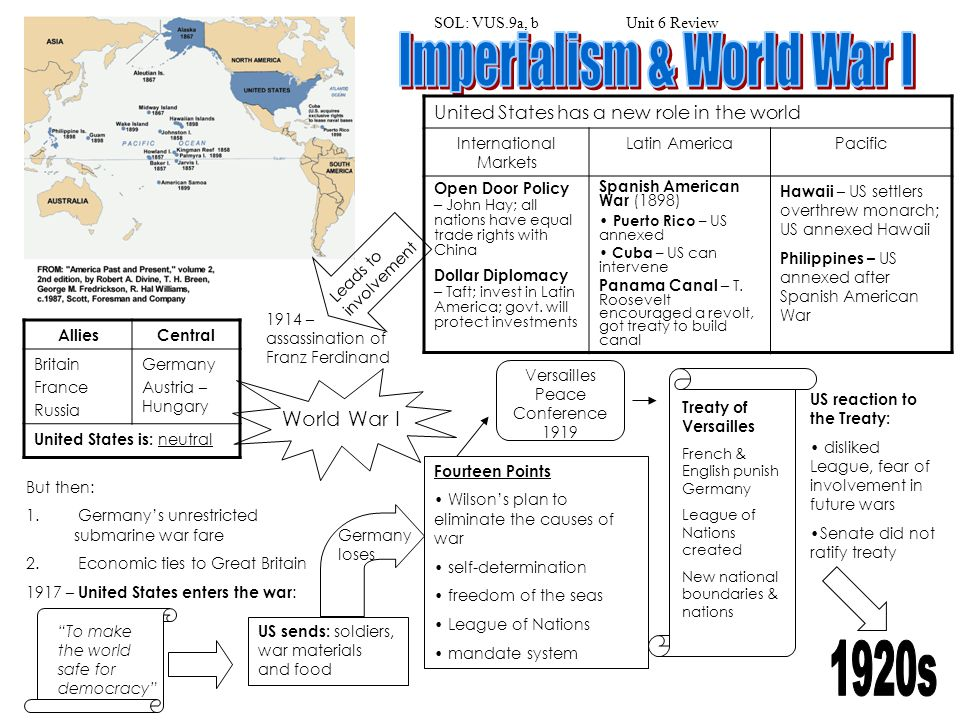 Imperialism & World War I