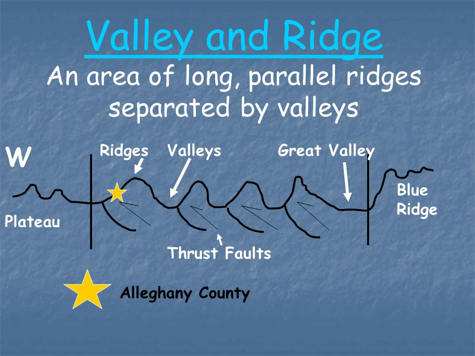 Valley and Ridge An area of long, parallel ridges separated by valleys