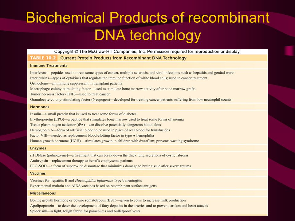 Biochemical Products of recombinant DNA technology