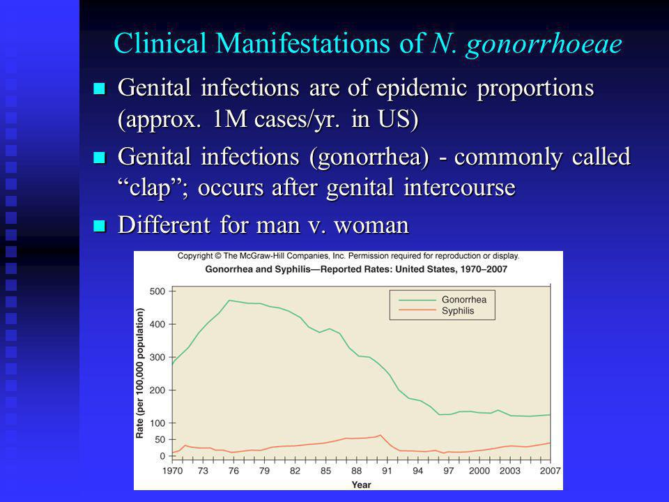 Clinical Manifestations of N. gonorrhoeae