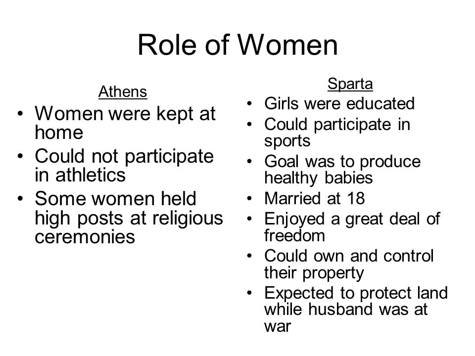 Role of Women Women were kept at home