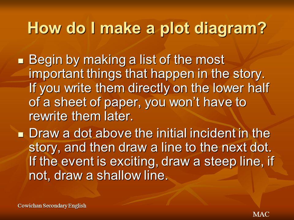 How do I make a plot diagram