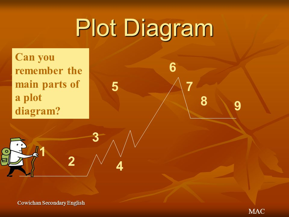 Plot Diagram Can you remember the main parts of a plot diagram 6. 5. 7. 8. 9. 3. 1. 2. 4.
