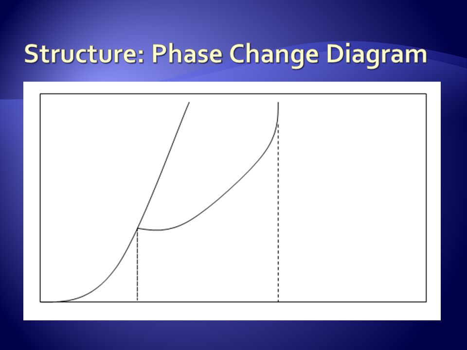 Structure: Phase Change Diagram