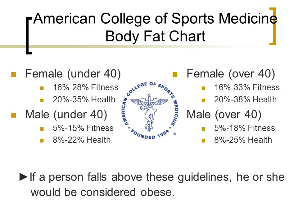 American College of Sports Medicine Body Fat Chart