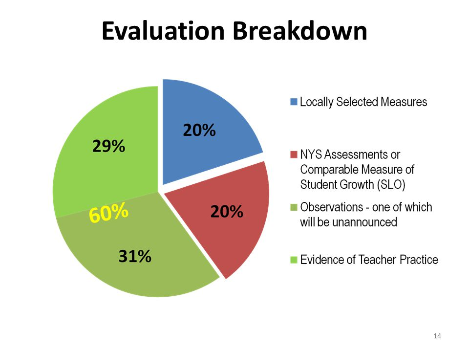 Evaluation Breakdown 60%