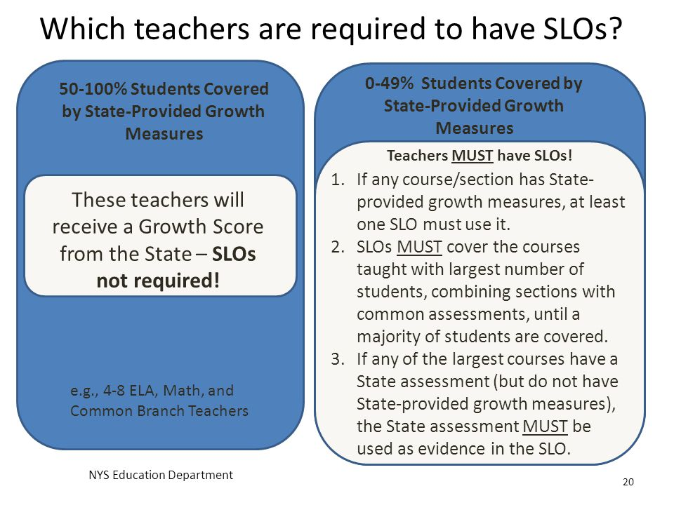 Which teachers are required to have SLOs
