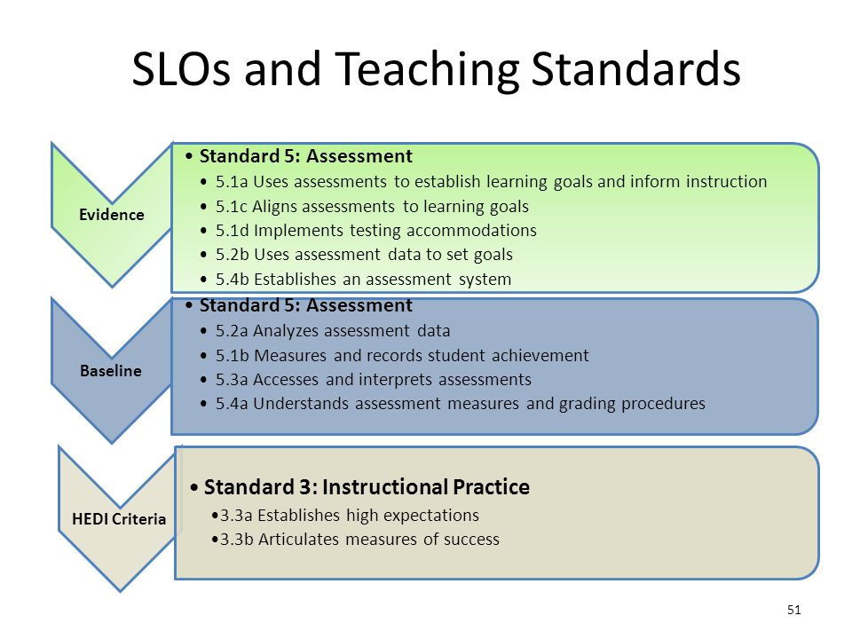 SLOs and Teaching Standards