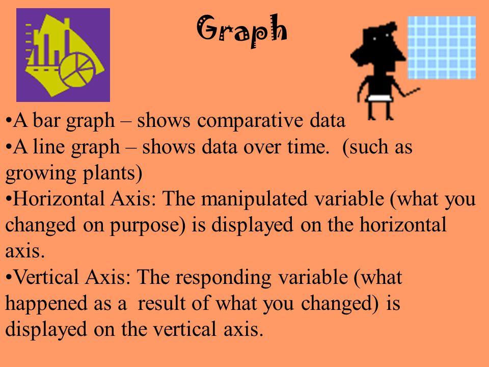 Graph A bar graph – shows comparative data