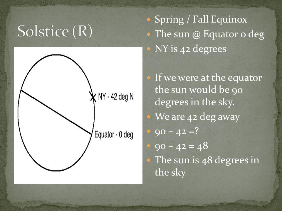 Solstice (R) Spring / Fall Equinox The sun @ Equator 0 deg
