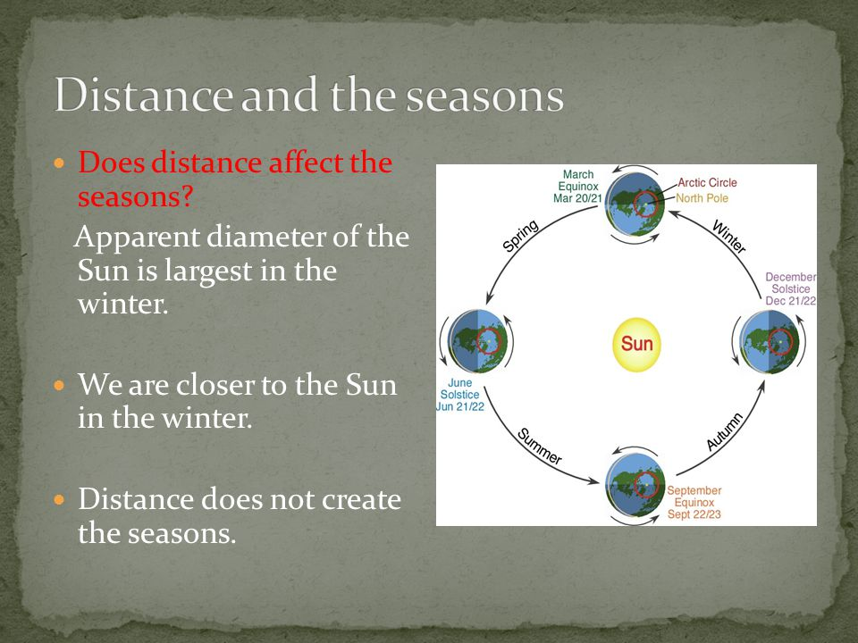 Distance and the seasons